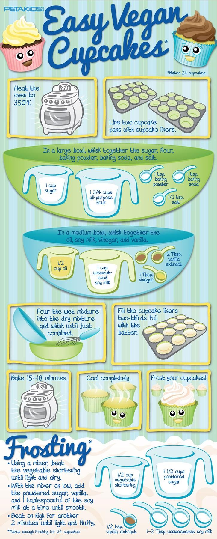 Vegan Cupcake Infographic