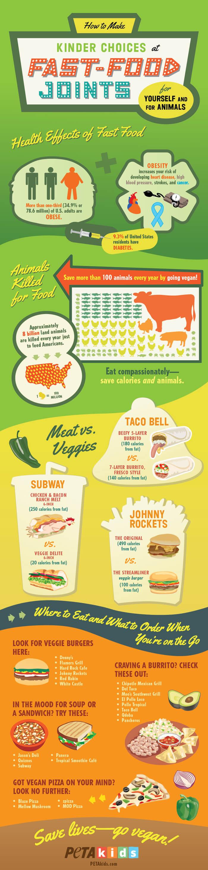 vegan fast food infographic